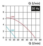 Zelfaanzuigende koelvloeistofpomp, hoogte 240 mm, 0,18 kw, 230V