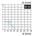 Koelvloeistofpomp, insteeklengte 100 mm, 0,15 kw, 3x400v